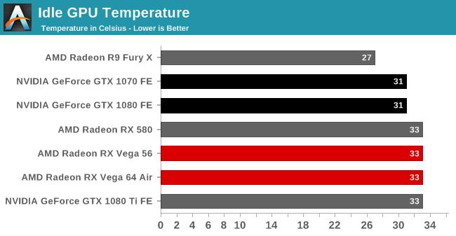 Idle GPU Temperature