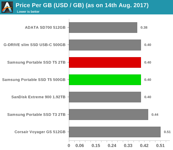 Price per GB