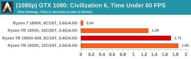 CPU Gaming Performance: Civilization 6 (1080p, 4K, 8K, 16K