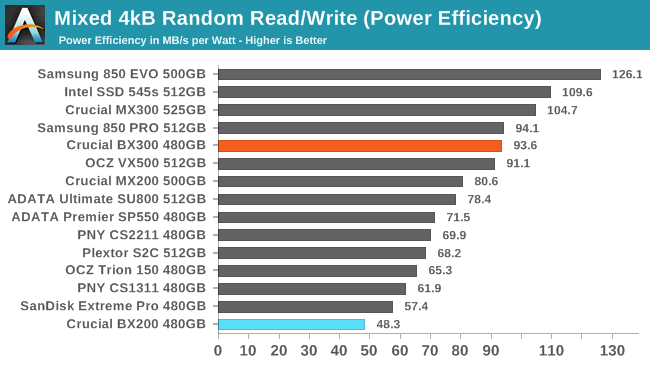 Mixed Read/Write Performance - The Crucial BX300 (480GB) SSD Review
