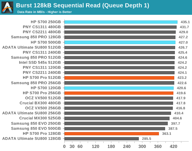 Sequential Performance - The HP S700 And S700 Pro SSD Review