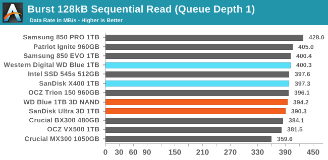 Burst 128kB Sequential Read (Queue Depth 1)
