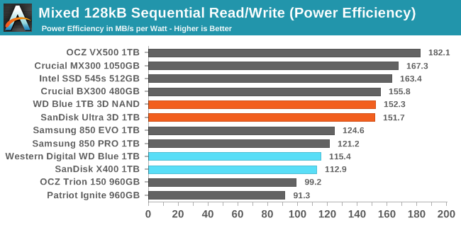 Mixed 128kB Sequential Read/Write (Power Efficiency)