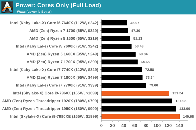 Power: Cores Only (Full Load)