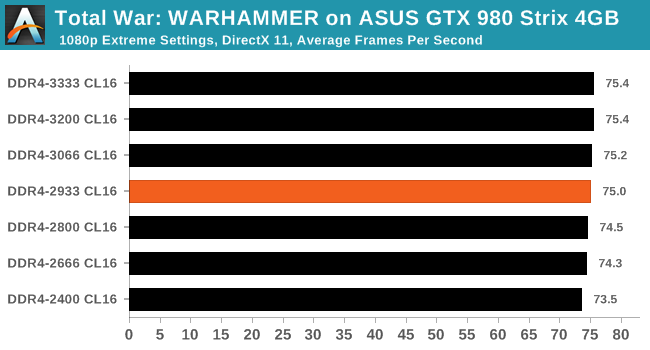 Total War: WARHAMMER on ASUS GTX 980 Strix 4GB