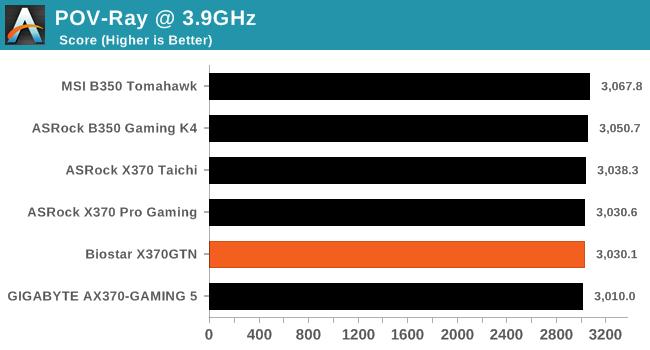 POV-Ray 3.7 Render Benchmark (Multi-Threaded) - 3.9GHz @ 1.375v