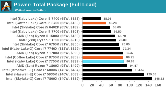 Power Consumption, Test Bed and Setup - The AnandTech Coffee Lake