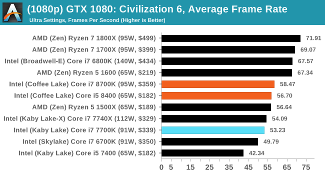 CPU Gaming Performance: Civilization 6 - The AnandTech Coffee Lake
