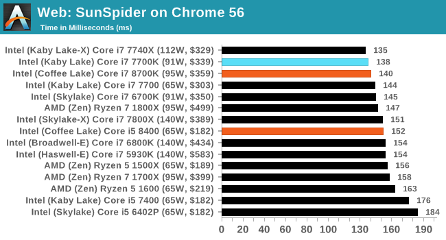 Benchmarking Performance: CPU Web Tests - The AnandTech Coffee Lake