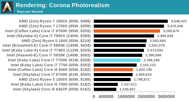 Benchmarking Performance: CPU Rendering Tests - The AnandTech Coffee