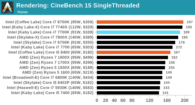 Rendering: CineBench 15 SingleThreaded