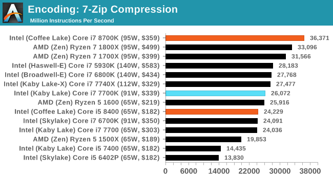 Benchmarking Performance: CPU Encoding Tests - The AnandTech Coffee
