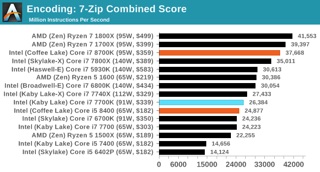 Benchmarking Performance: CPU Encoding Tests - The AnandTech