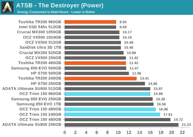 ATSB - The Destroyer (Power)
