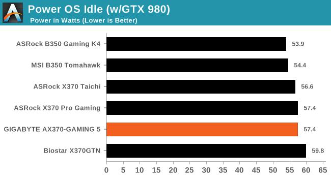 Power OS Idle (w/GTX 980)