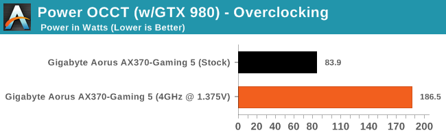 Power OCCT (w/GTX 980) - Overclocking