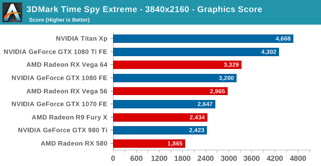 3DMark Time Spy Extreme - 3840x2160 - Graphics Score