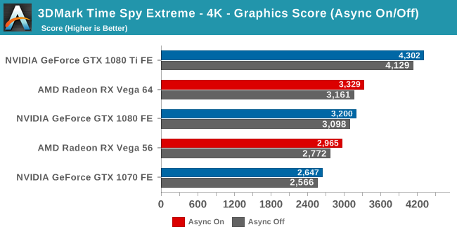 3DMark Time Spy Extreme - 4K - Graphics Score (Async On/Off)