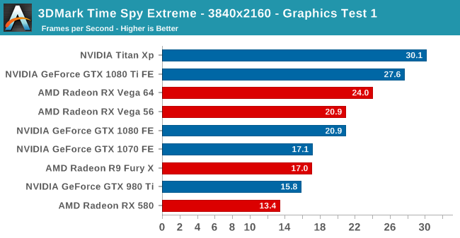 3DMark Time Spy Extreme - 3840x2160 - Graphics Test 1
