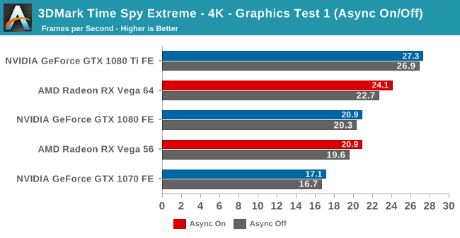 3DMark Time Spy Extreme - 4K - Graphics Test 1 (Async On/Off)