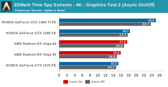 3DMark Time Spy Extreme - 4K - Graphics Test 2 (Async On/Off)