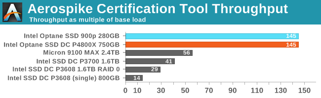 Aerospike Certification Tool Throughput