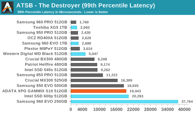 ATSB - The Destroyer (99th Percentile Latency)