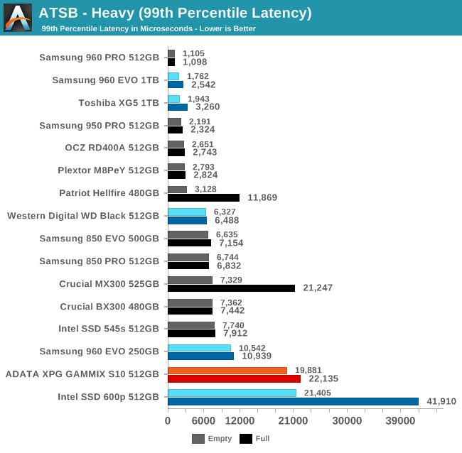 ATSB - Heavy (99th Percentile Latency)
