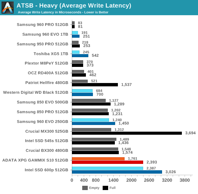 ATSB - Heavy (Average Write Latency)