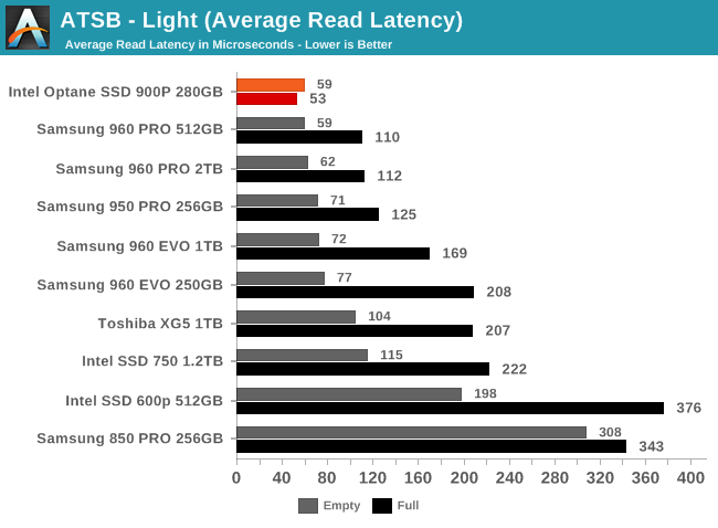 ATSB - Light (Average Read Latency)