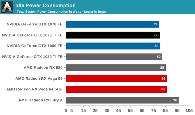 Idle Power Consumption ...