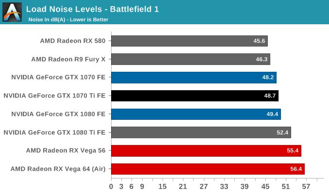 Load Noise Levels - Battlefield 1