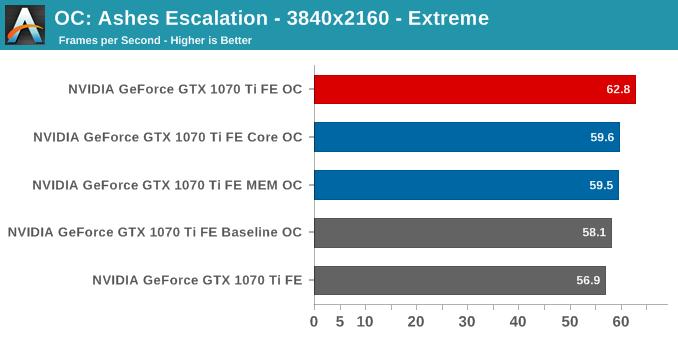OC: Ashes Escalation - 3840x2160 - Extreme