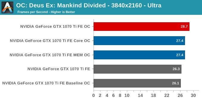 OC: Deus Ex: Mankind Divided - 3840x2160 - Ultra