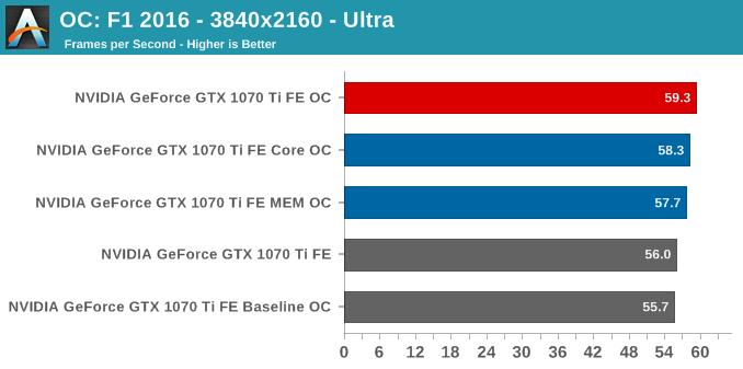 OC: F1 2016 - 3840x2160 - Ultra