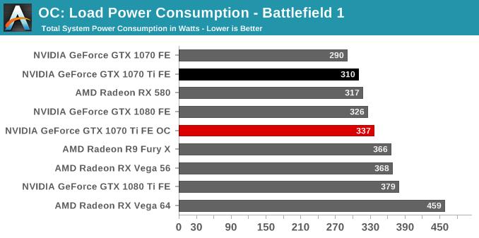 OC: Load Power Consumption - Battlefield 1