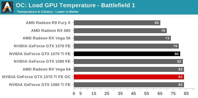 OC: Load GPU Temperature - Battlefield 1