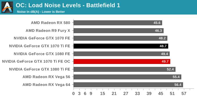 OC: Load Noise Levels - Battlefield 1
