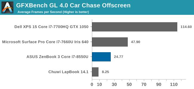 GFXBench GL 4.0 Car Chase Offscreen