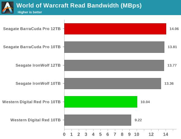 World of Warcraft Read