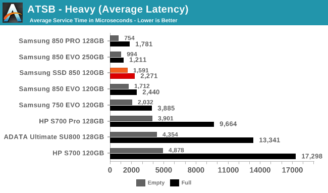 ATSB - Heavy (Average Latency)
