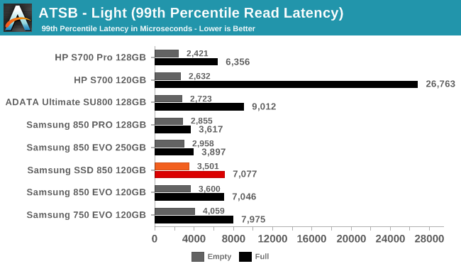 ATSB - Light (99th Percentile Read Latency)