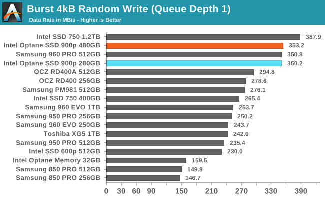 Burst 4kB Random Write (Queue Depth 1)