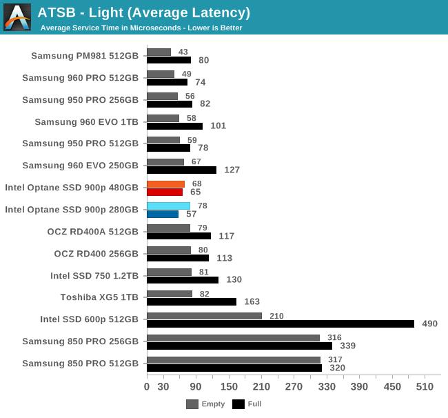ATSB - Light (Average Latency)