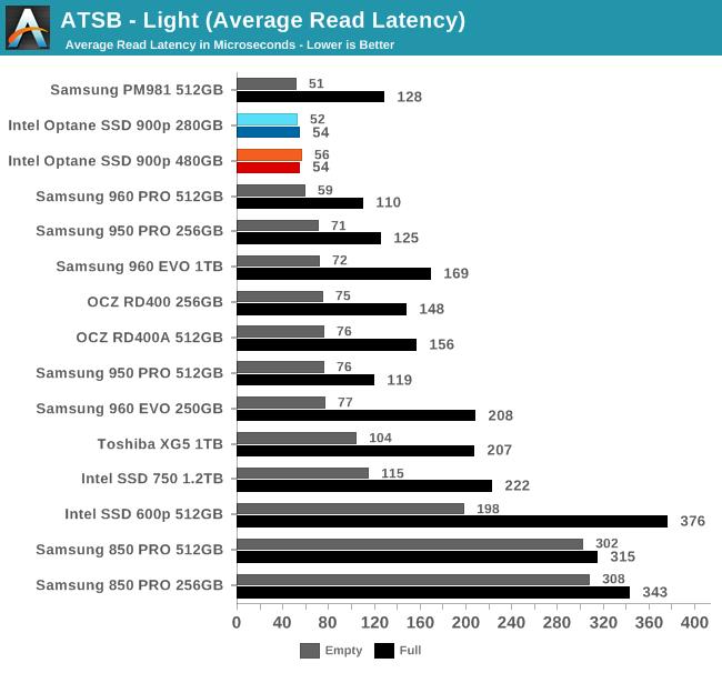 ATSB - Light (Average Read Latency)