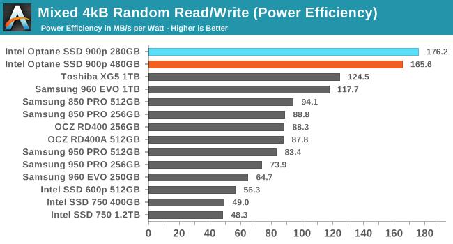 Mixed 4kB Random Read/Write (Power Efficiency)