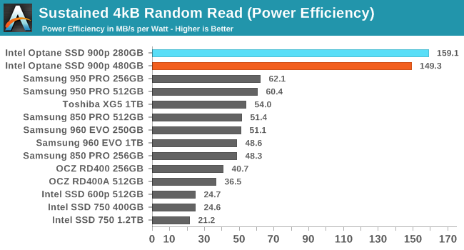 Sustained 4kB Random Read (Power Efficiency)