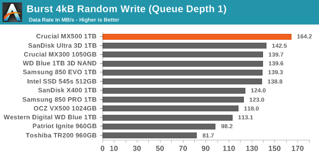 Burst 4kB Random Write (Queue Depth 1)