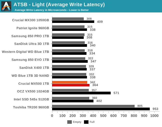 ATSB - Light (Average Write Latency)