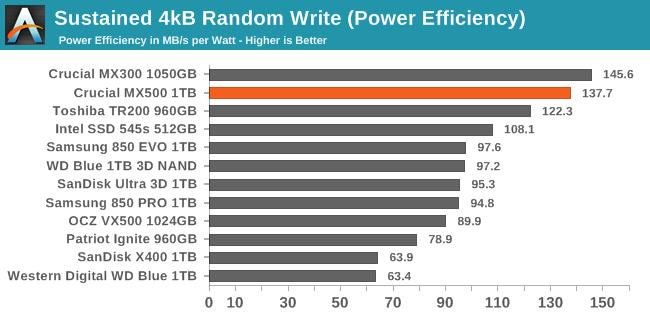 Sustained 4kB Random Write (Power Efficiency)